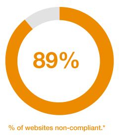 89% of websites are non-compliant.
